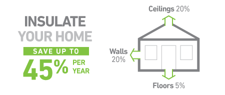 Insulate your home save up to 45 percent