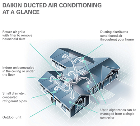 Daikin airconditioning in a home using an overall glance illustration.