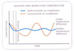 Daikin Inverter - Air Conditioner